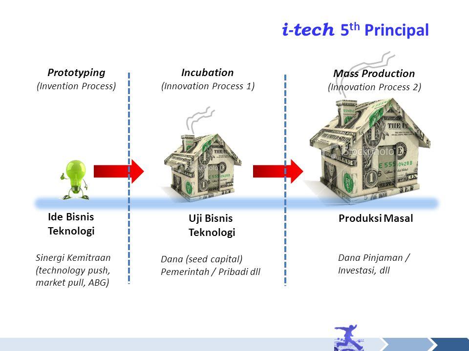 i-tech 5th Principal Ide Bisnis Teknologi Uji Bisnis Teknologi
