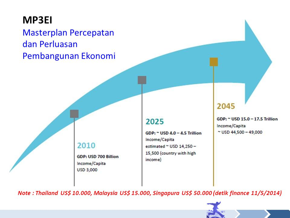 MP3EI Masterplan Percepatan dan Perluasan Pembangunan Ekonomi
