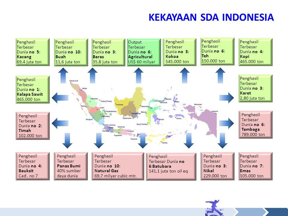 KEKAYAAN SDA INDONESIA