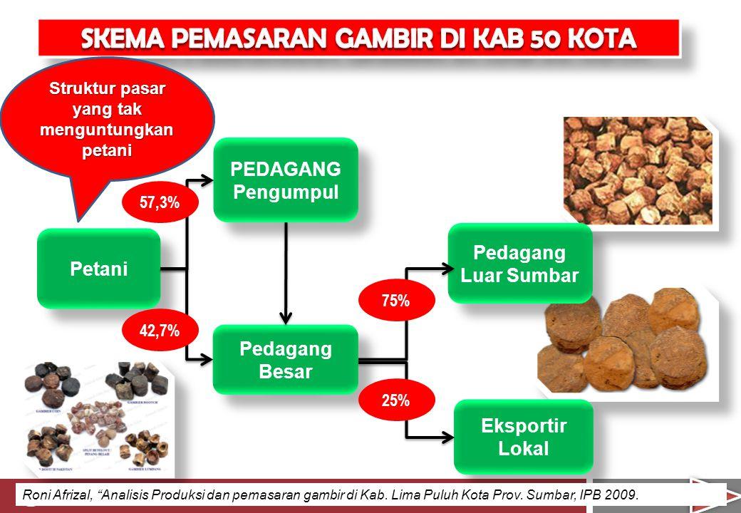 Struktur pasar yang tak menguntungkan petani