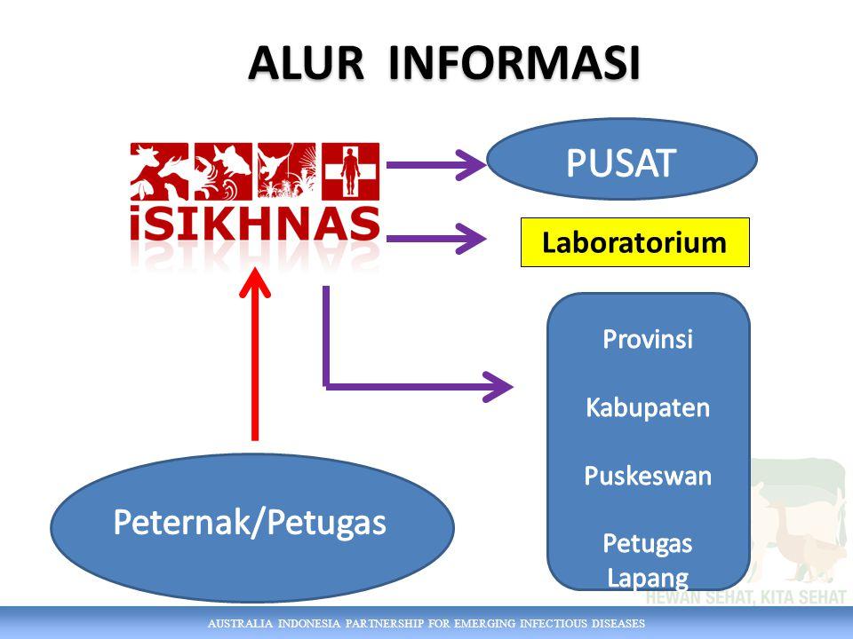 ALUR INFORMASI PUSAT Peternak/Petugas Laboratorium Provinsi Kabupaten