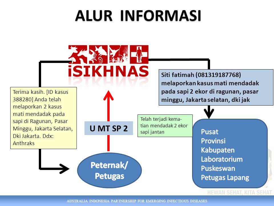 ALUR INFORMASI U MT SP 2 Peternak/ Petugas Pusat Provinsi Kabupaten