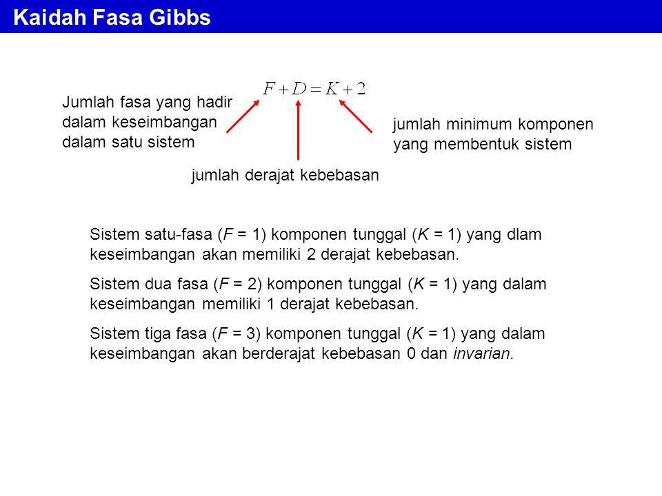 Kaidah Fasa Gibbs Jumlah fasa yang hadir dalam keseimbangan dalam satu sistem. jumlah minimum komponen yang membentuk sistem.