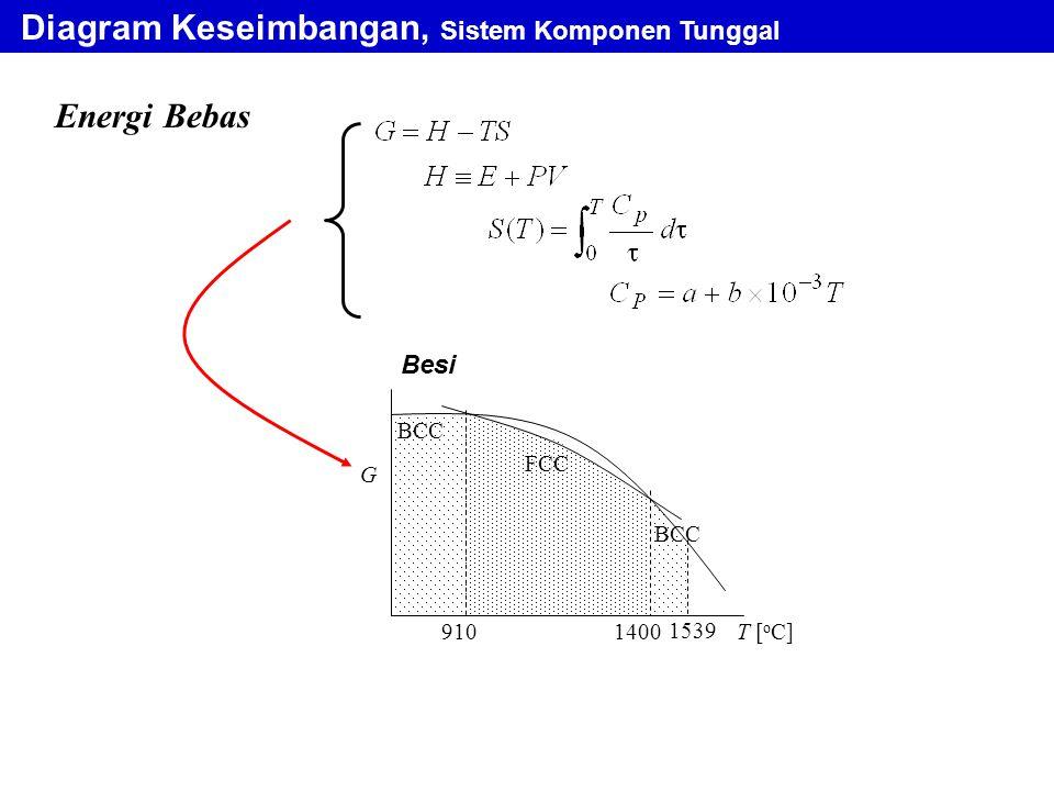 Diagram Keseimbangan, Sistem Komponen Tunggal