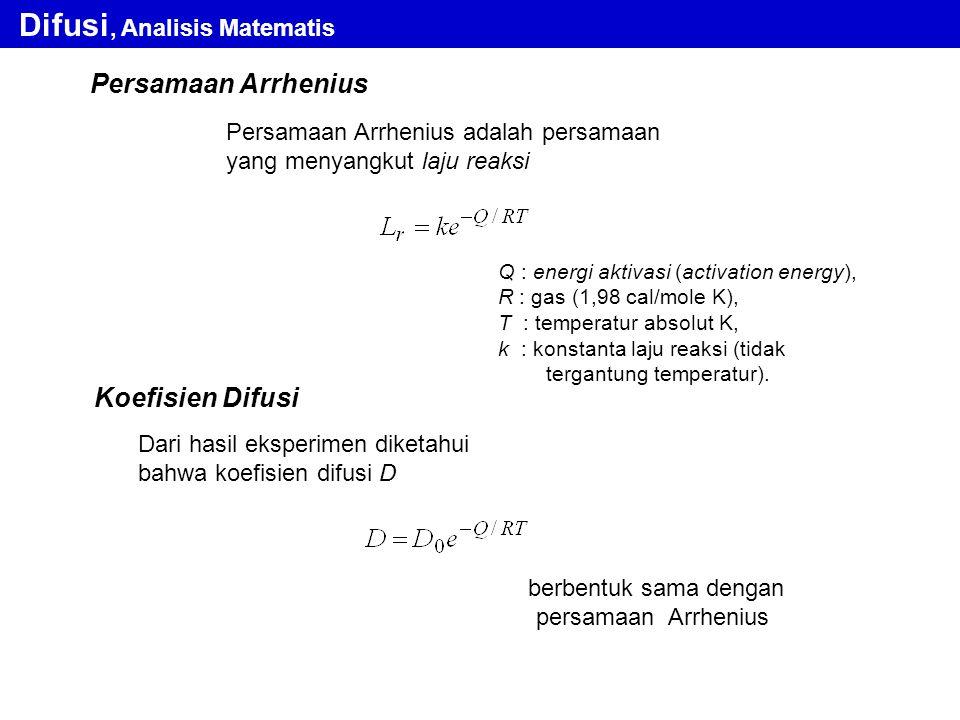 berbentuk sama dengan persamaan Arrhenius