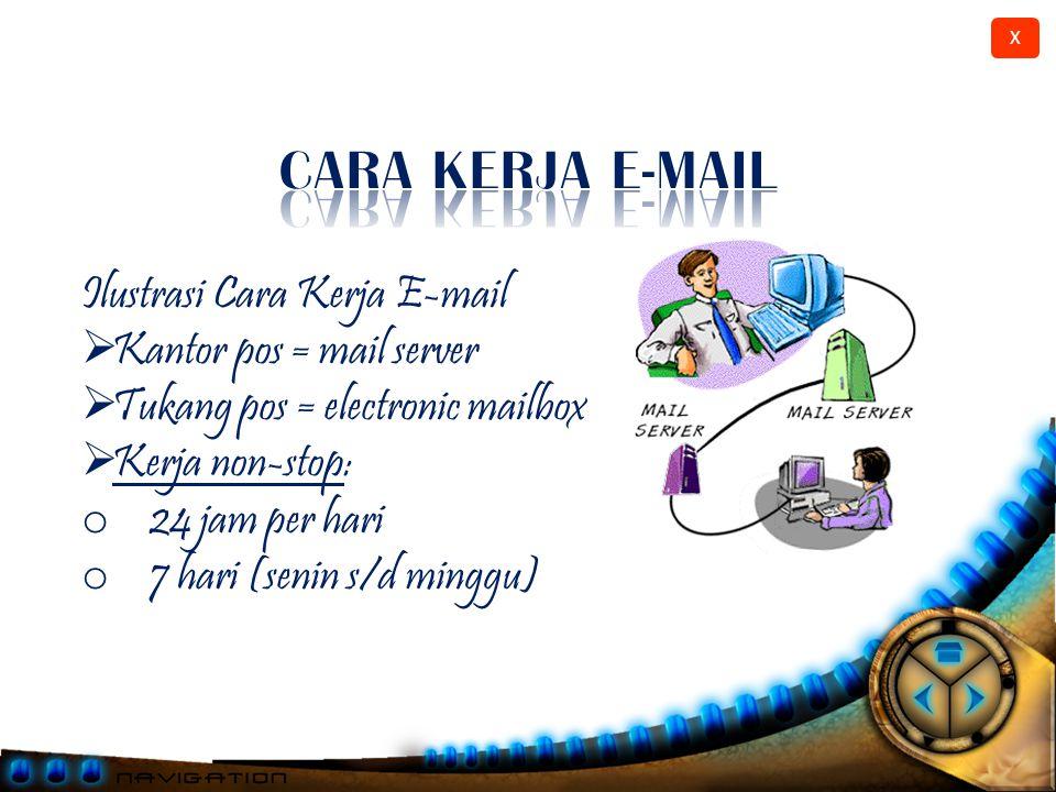 CARA KERJA E-MAIL Ilustrasi Cara Kerja E-mail Kantor pos = mail server