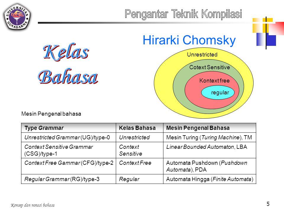Kelas Bahasa Hirarki Chomsky Pengantar Teknik Kompilasi Unrestricted