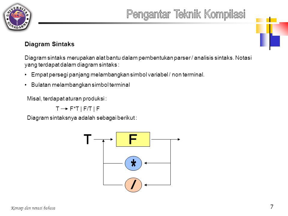 T F * / Pengantar Teknik Kompilasi Diagram Sintaks