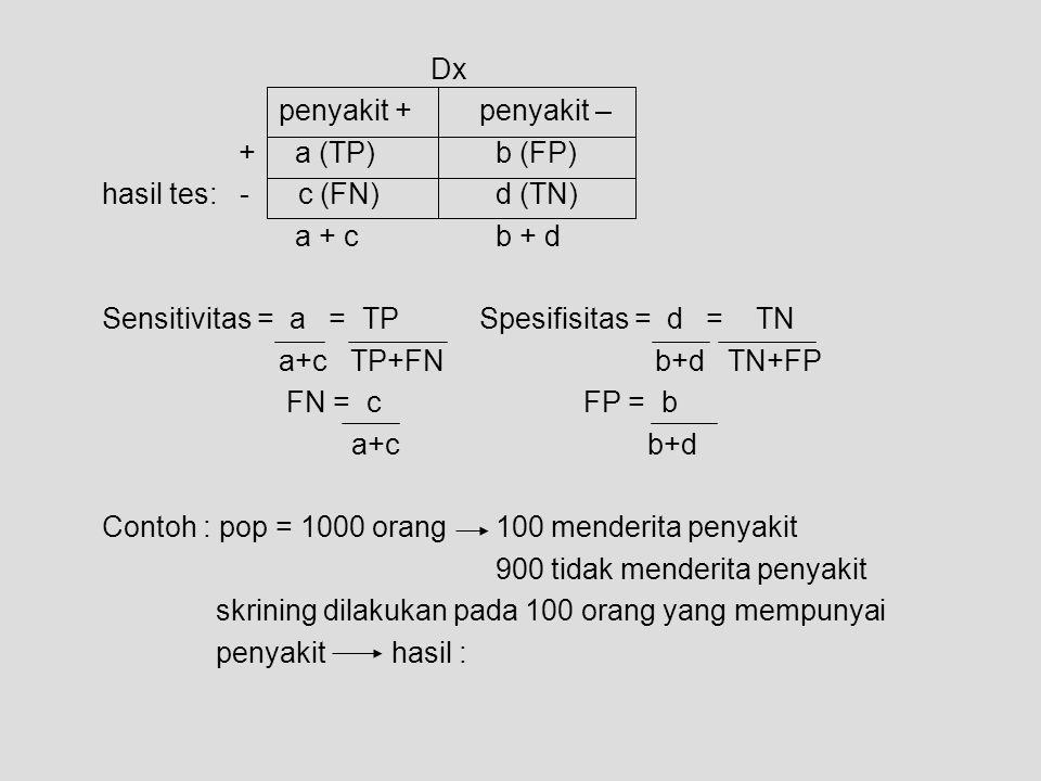 Dx penyakit + penyakit – + a (TP) b (FP) hasil tes: - c (FN) d (TN) a + c b + d.