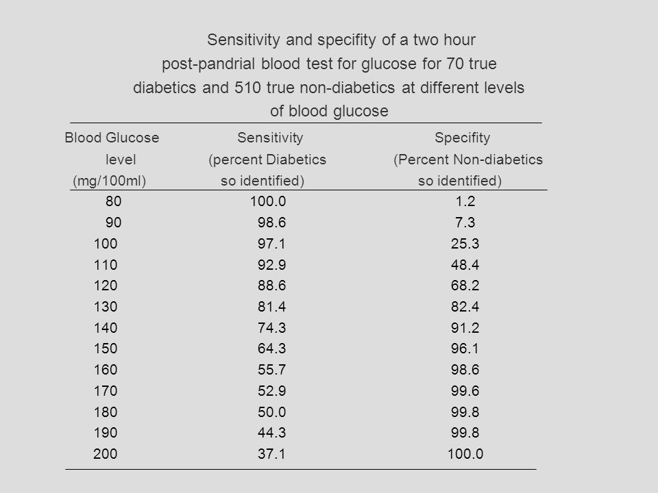 Sensitivity and specifity of a two hour