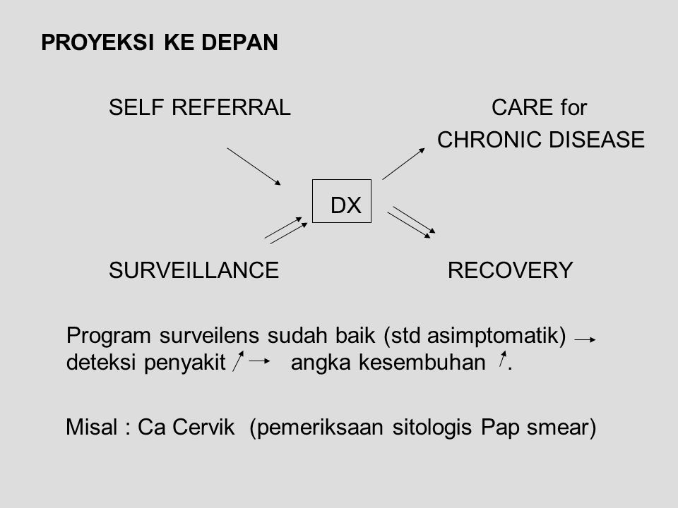 PROYEKSI KE DEPAN SELF REFERRAL CARE for. CHRONIC DISEASE. DX. SURVEILLANCE RECOVERY.