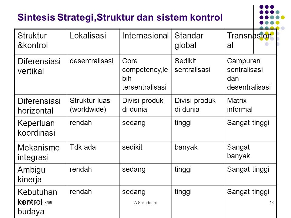 Sintesis Strategi,Struktur dan sistem kontrol