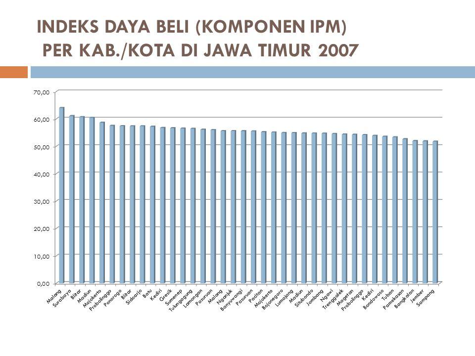 INDEKS DAYA BELI (KOMPONEN IPM) PER KAB./KOTA DI JAWA TIMUR 2007