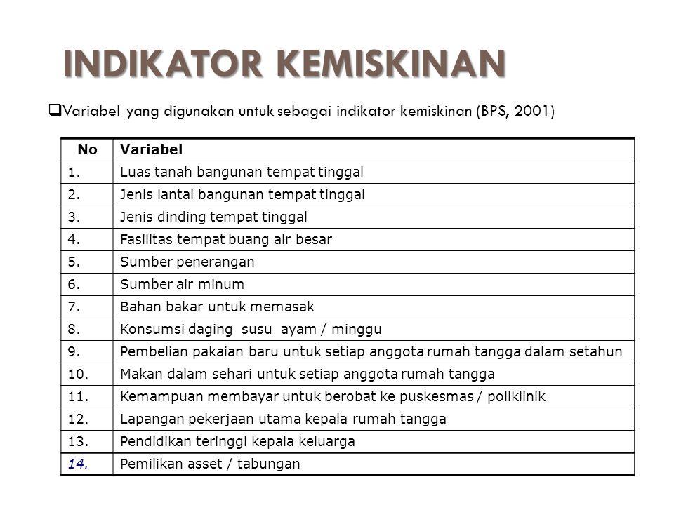INDIKATOR KEMISKINAN Variabel yang digunakan untuk sebagai indikator kemiskinan (BPS, 2001) No. Variabel.