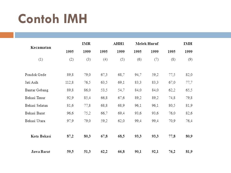 Contoh IMH Kecamatan IMR AHH1 Melek Huruf IMH 1995 1999 (1) (2) (3)