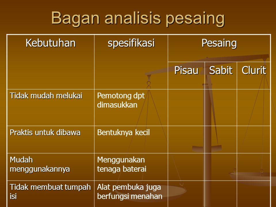Bagan analisis pesaing