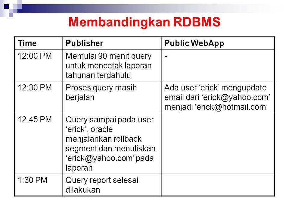 Membandingkan RDBMS Time Publisher Public WebApp 12:00 PM