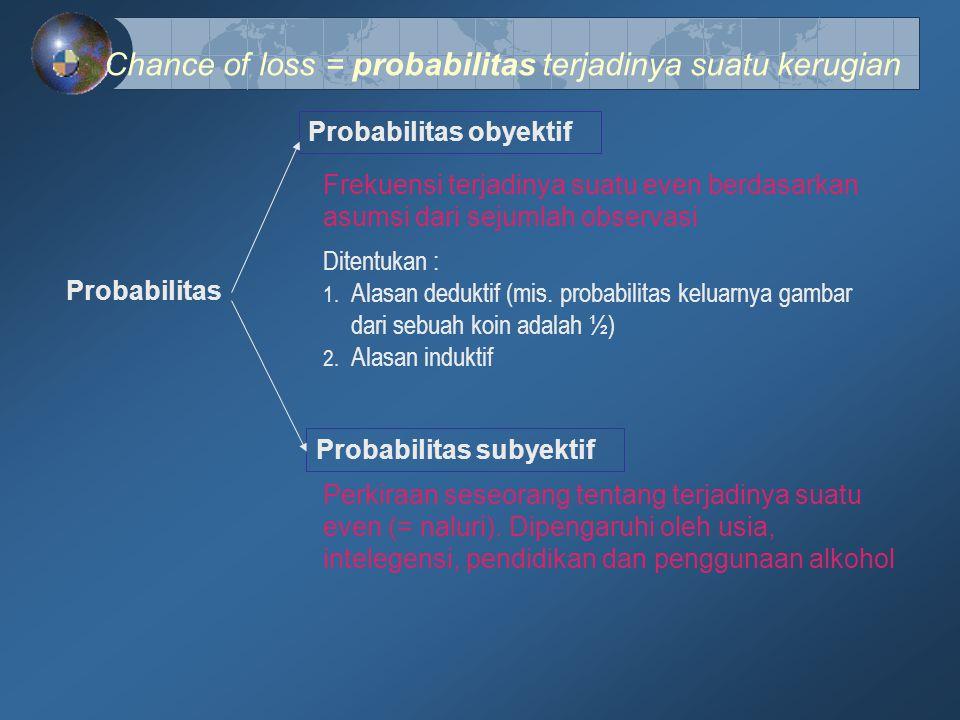Chance of loss = probabilitas terjadinya suatu kerugian