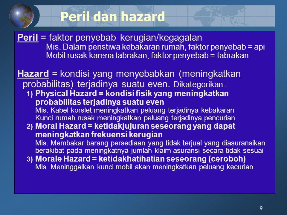 Peril dan hazard Peril = faktor penyebab kerugian/kegagalan