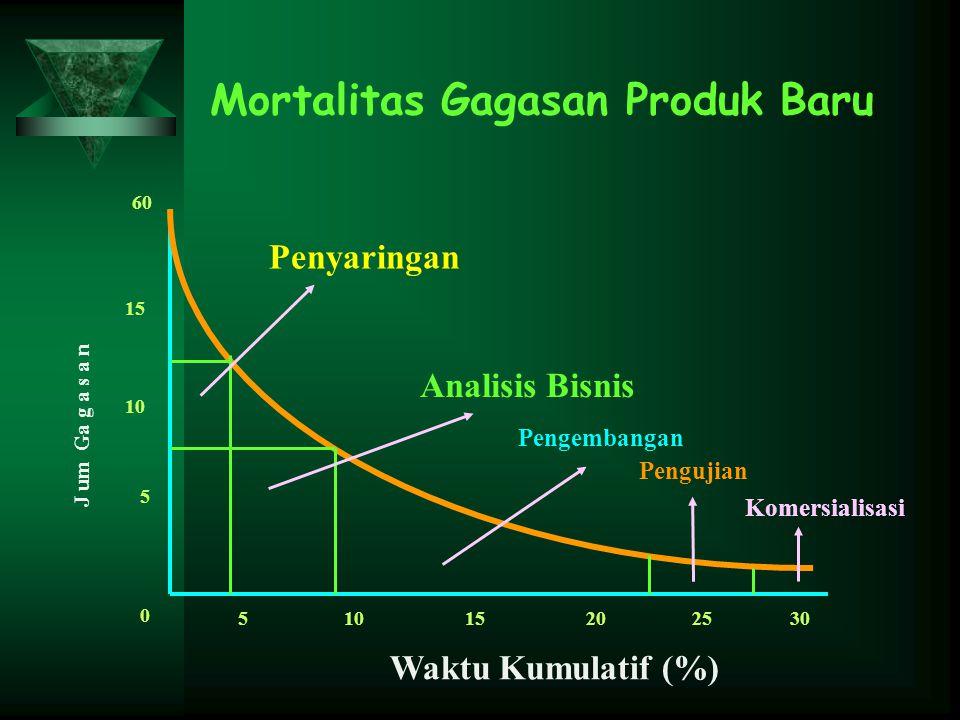 Mortalitas Gagasan Produk Baru