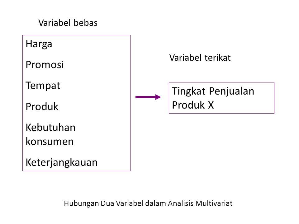 Tingkat Penjualan Produk X