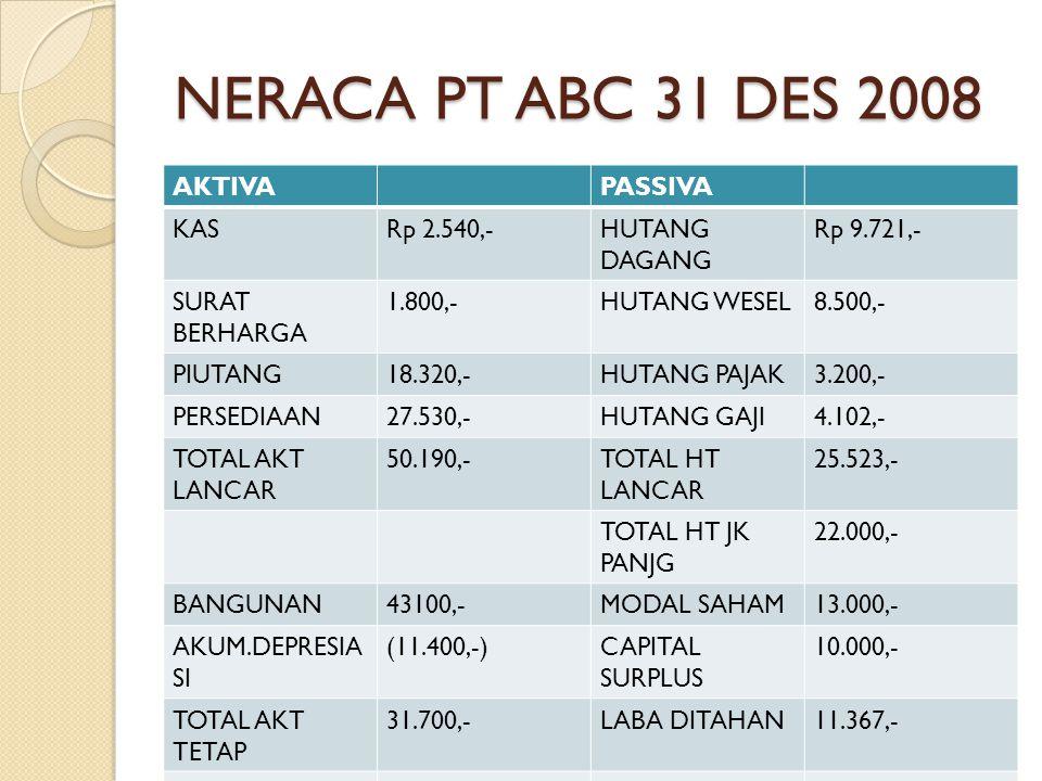 NERACA PT ABC 31 DES 2008 AKTIVA PASSIVA KAS Rp 2.540,- HUTANG DAGANG