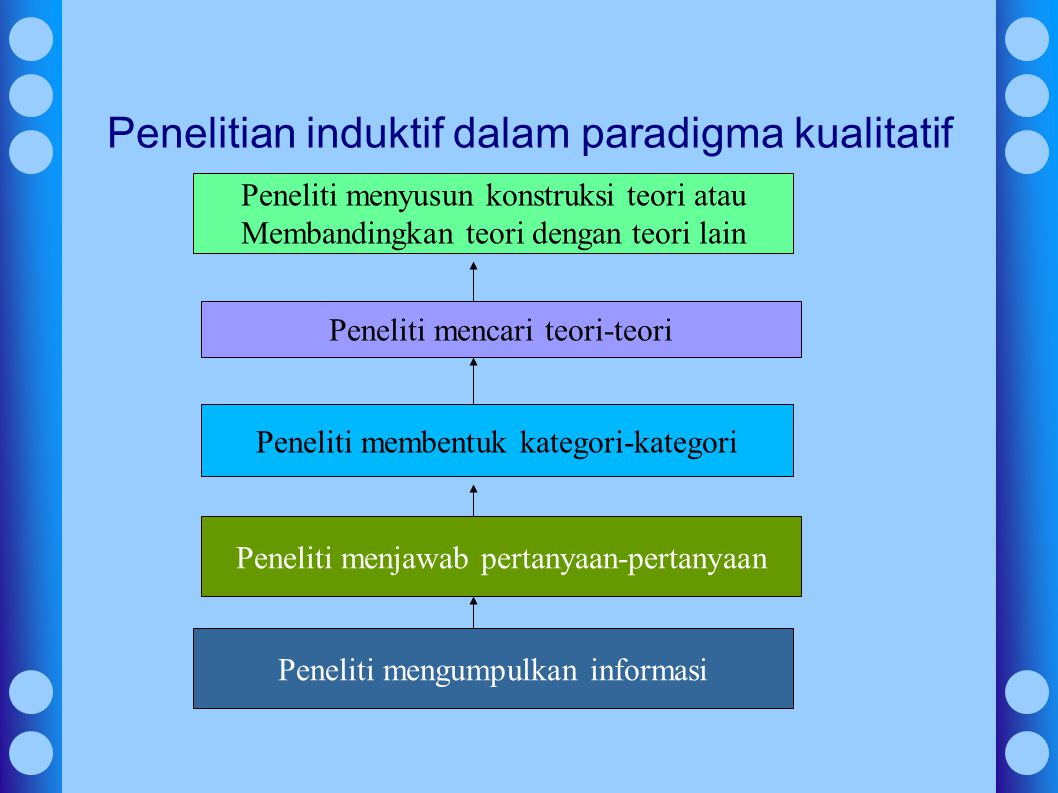 Penelitian induktif dalam paradigma kualitatif