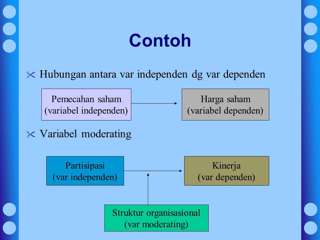 Contoh Hubungan antara var independen dg var dependen
