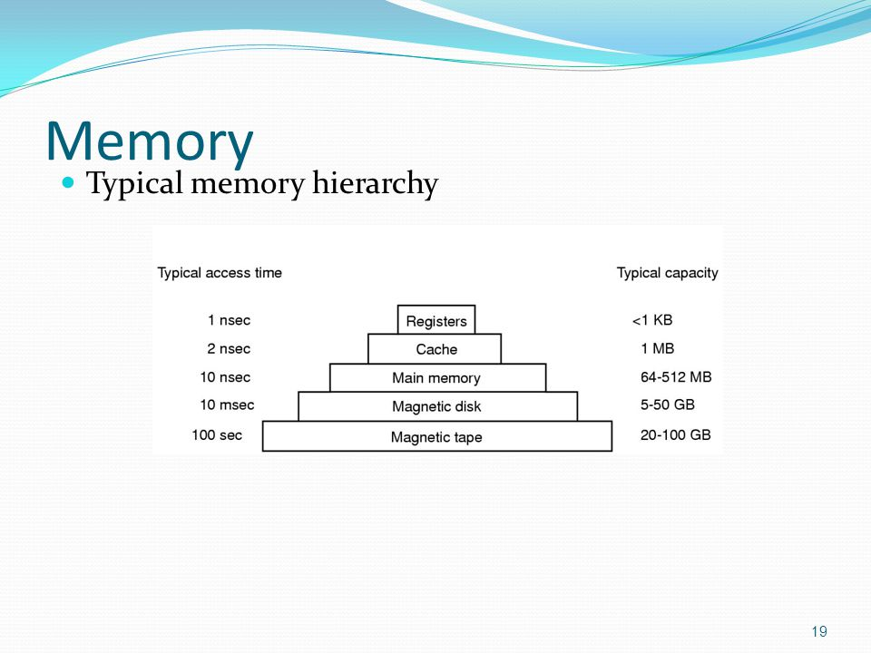 Memory Typical memory hierarchy
