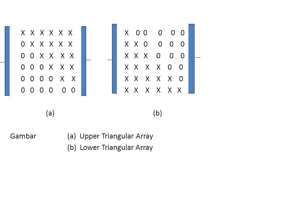 X X X X X X X 0 0 0 0 0 0 X X X X X X X 0 0 0 0 0 0 X X X X X X X 0 0 0 0 0 0 X X X X X X X 0 0 0 0 0 0 X X X X X X X 0 0 0 0 0 0 0 X X X X X X (a) (b) Gambar (a) Upper Triangular Array (b) Lower Triangular Array
