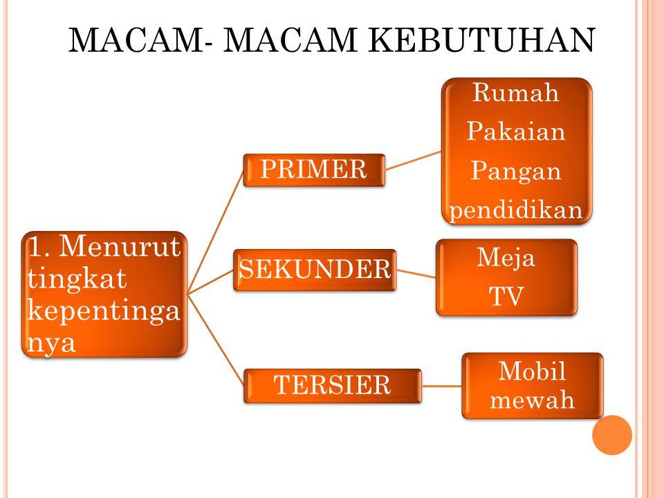 MACAM- MACAM KEBUTUHAN