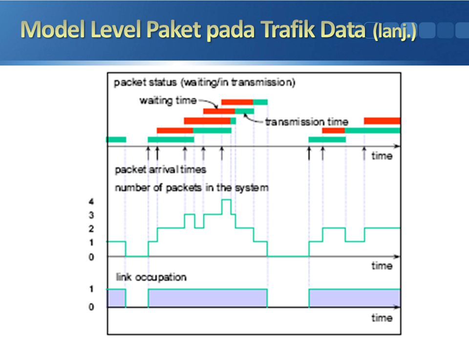 Model Level Paket pada Trafik Data (lanj.)