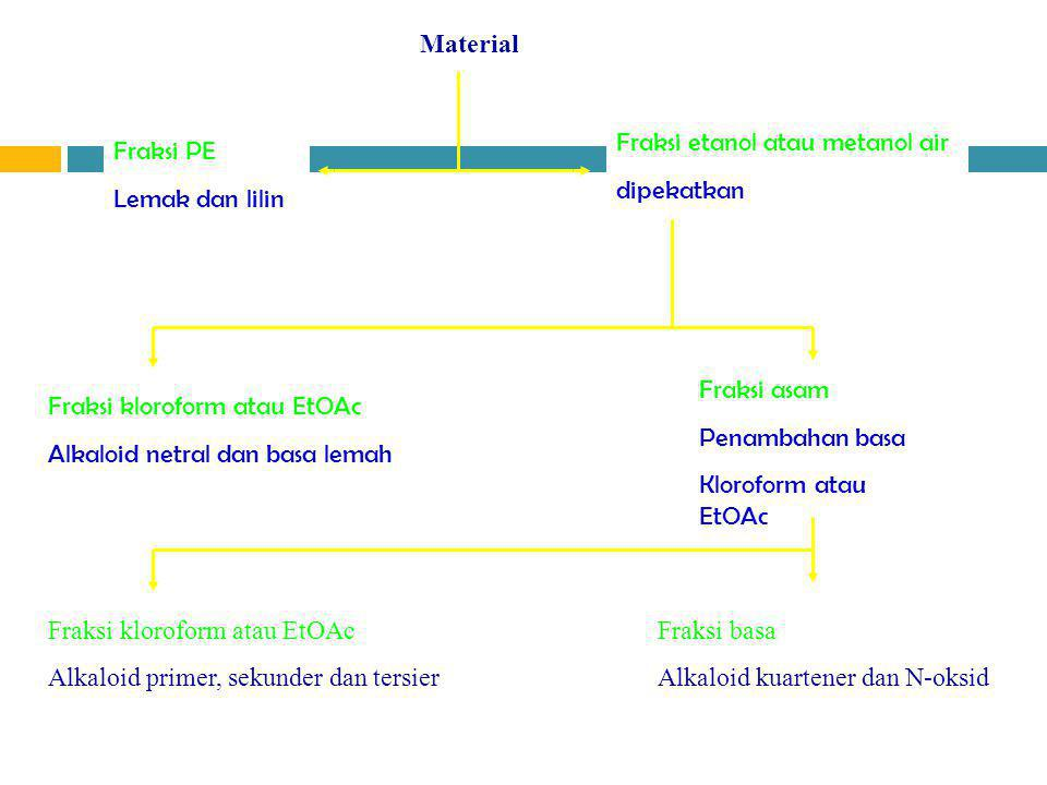 Material PE. Fraksi etanol atau metanol air. dipekatkan. Fraksi PE. Lemak dan lilin. Kloroform dan asam tartrat.