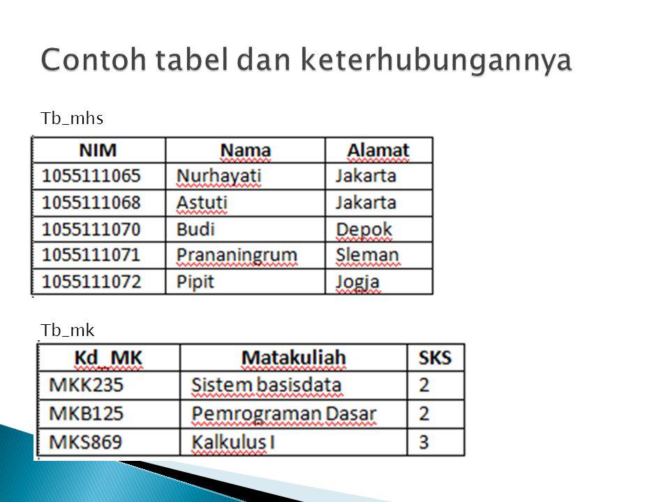 Contoh tabel dan keterhubungannya