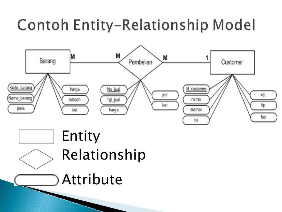 Contoh Entity-Relationship Model