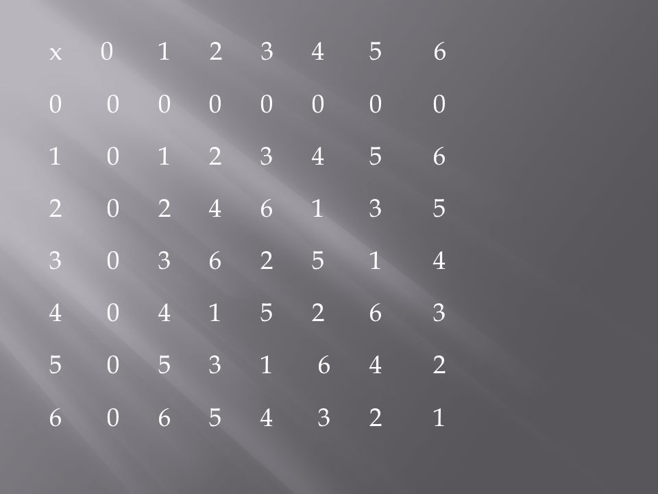 x 0 1 2 3 4 5 6 0 0 0 0 0 0 0 0 1 0 1 2 3 4 5 6 2 0 2 4 6 1 3 5 3 0 3 6 2 5 1 4 4 0 4 1 5 2 6 3 5 0 5 3 1 6 4 2 6 0 6 5 4 3 2 1