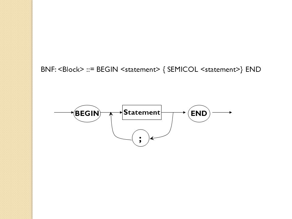 BNF: <Block> ::= BEGIN <statement> { SEMICOL <statement>} END