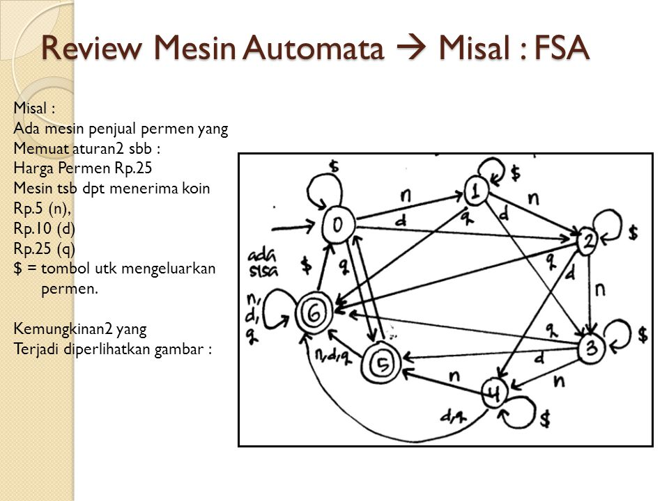 Review Mesin Automata  Misal : FSA