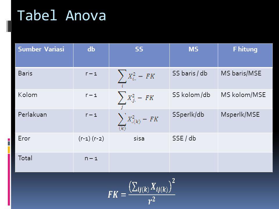 Tabel Anova Sumber Variasi db SS MS F hitung Baris r – 1 SS baris / db