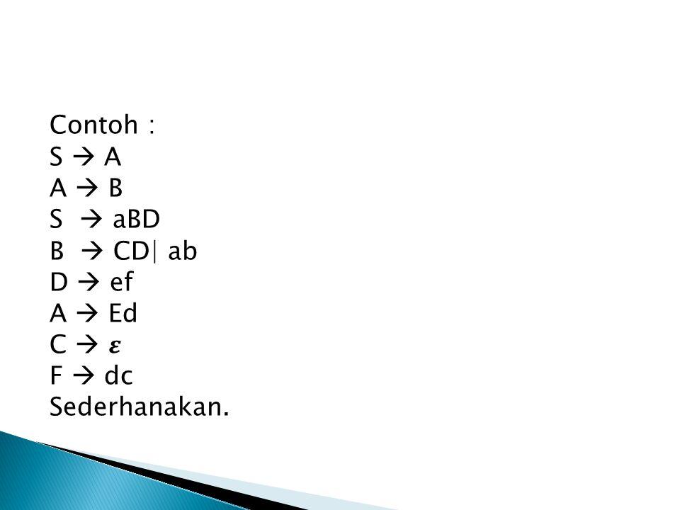 Contoh : S  A A  B S  aBD B  CD| ab D  ef A  Ed C  𝜺 F  dc Sederhanakan.