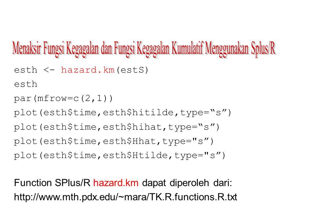 Menaksir Fungsi Kegagalan dan Fungsi Kegagalan Kumulatif Menggunakan Splus/R