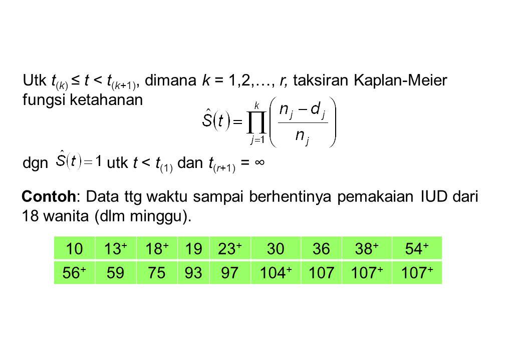 Utk t(k) ≤ t < t(k+1), dimana k = 1,2,…, r, taksiran Kaplan-Meier fungsi ketahanan