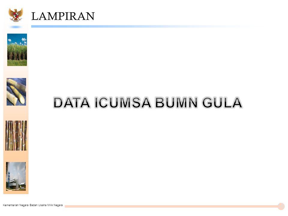 LAMPIRAN DATA ICUMSA BUMN GULA