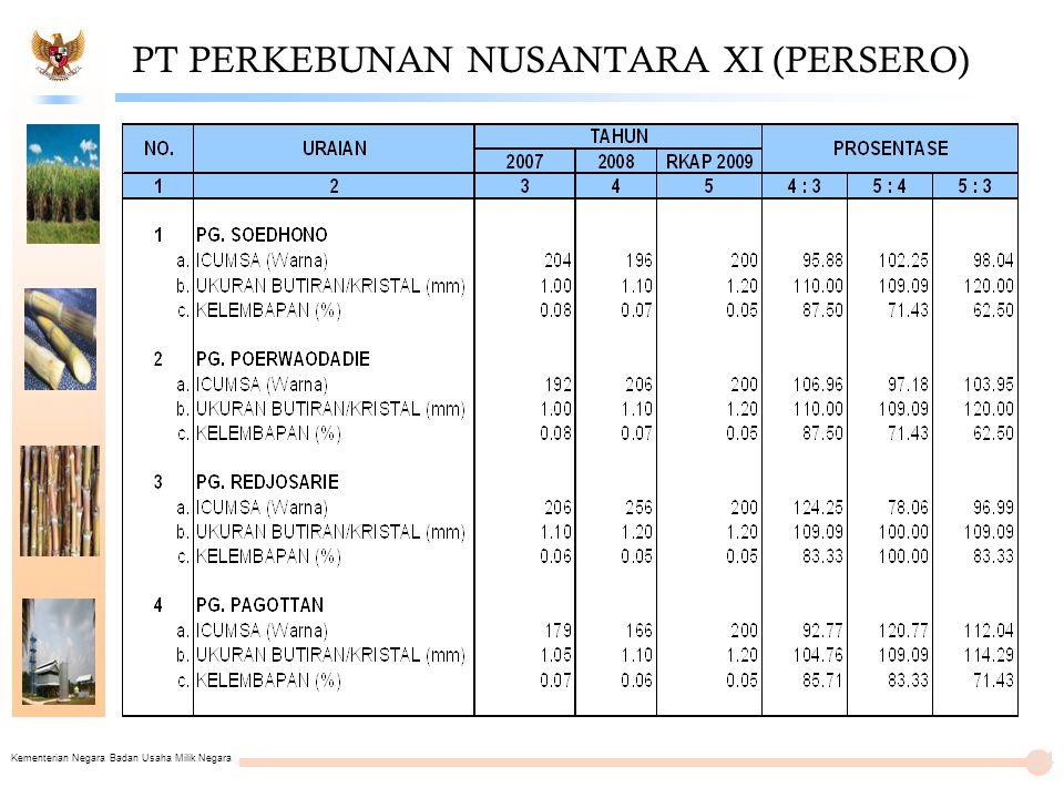 PT PERKEBUNAN NUSANTARA XI (PERSERO)