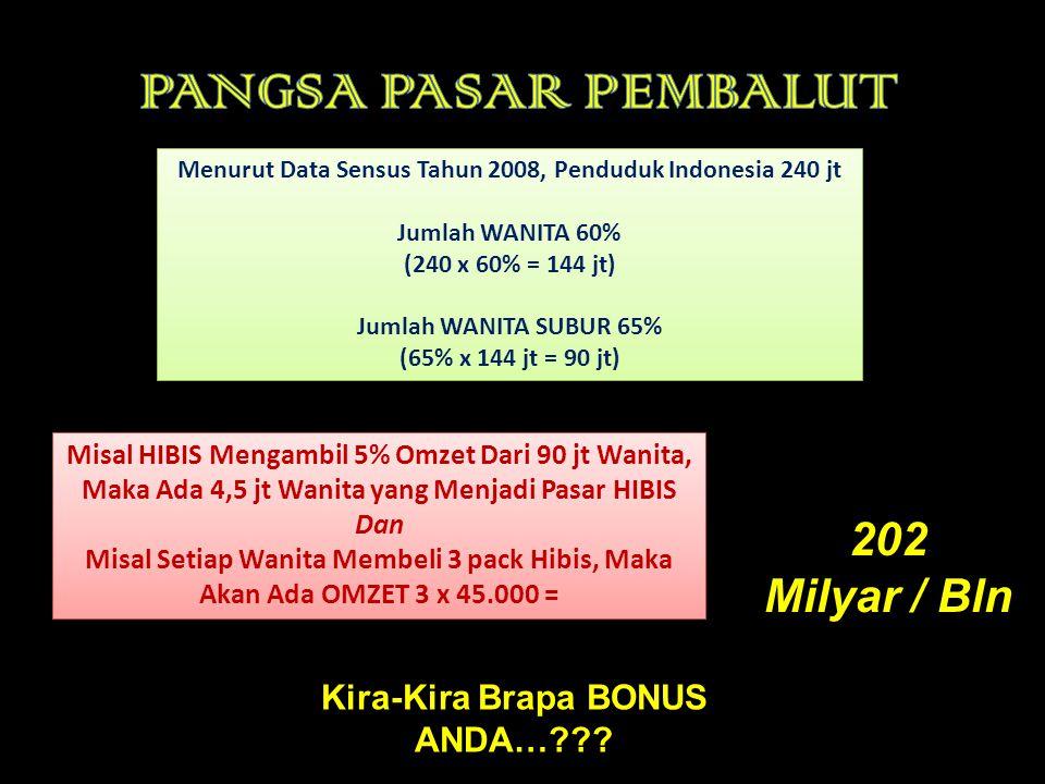 PANGSA PASAR PEMBALUT 202 Milyar / Bln Kira-Kira Brapa BONUS ANDA…