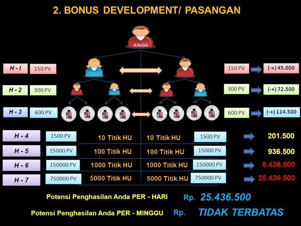 2. BONUS DEVELOPMENT/ PASANGAN 25.436.500 TIDAK TERBATAS