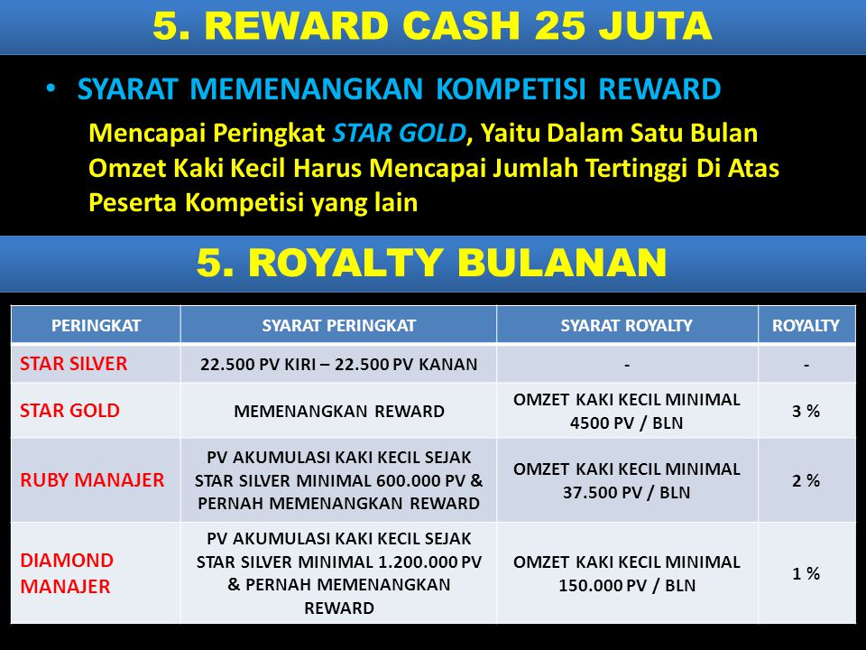 5. REWARD CASH 25 JUTA 5. ROYALTY BULANAN
