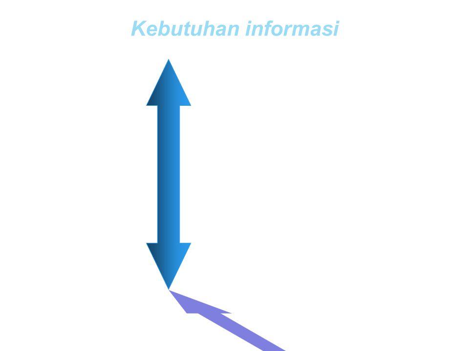 Kebutuhan informasi Top Tidak terstruktur management Tidak terprogram