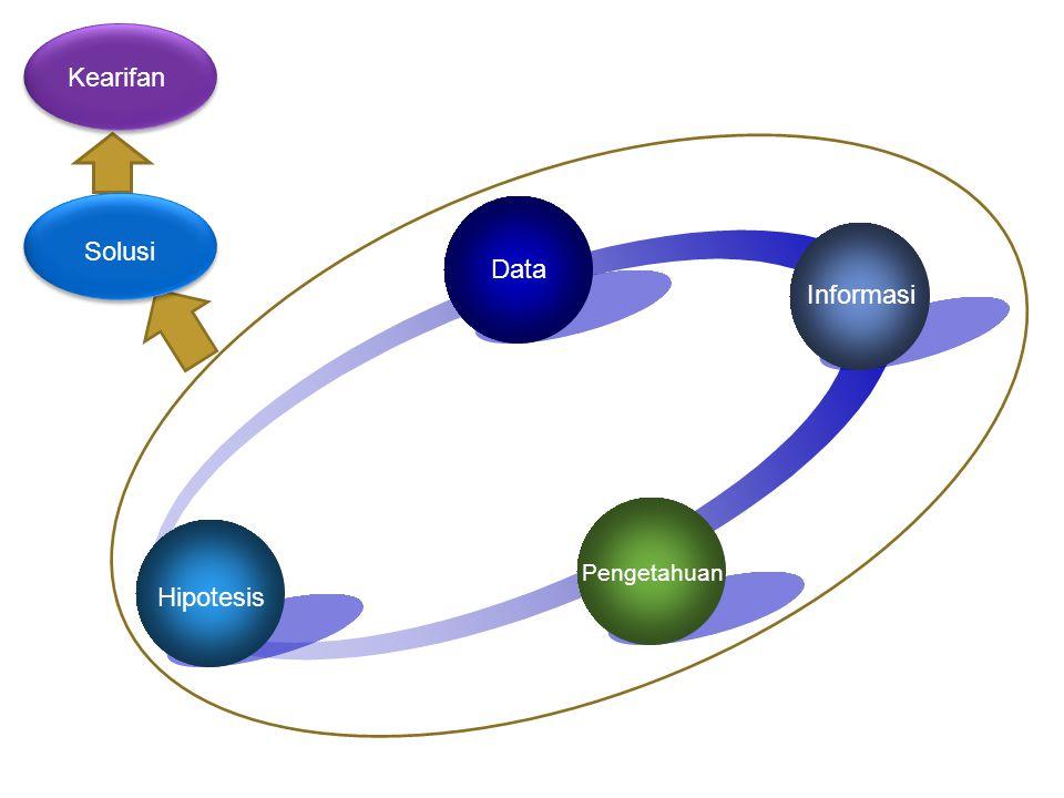 Kearifan Solusi Data Informasi Spiral of Knowledge Hipotesis