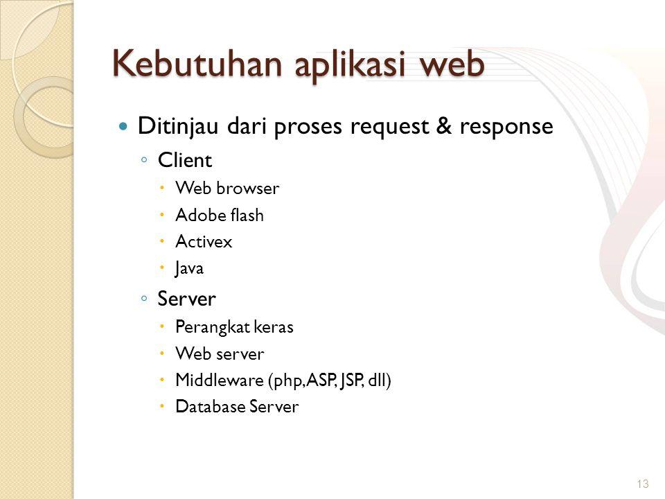Kebutuhan aplikasi web